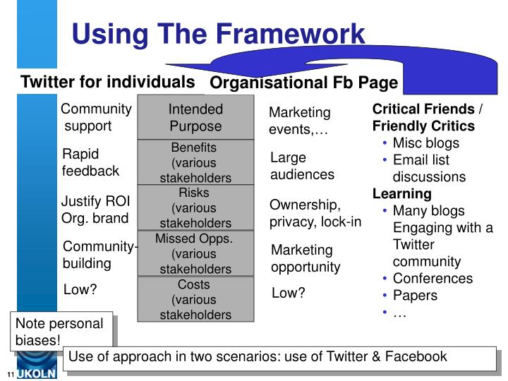 Use of approach in two scenarios: use of Twitter & Facebook