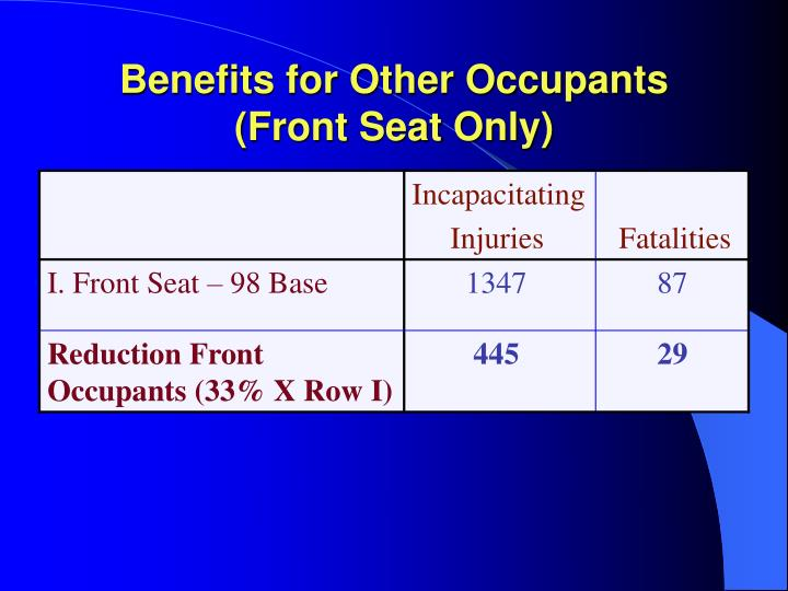 Benefits for Other Occupants (Front Seat Only)