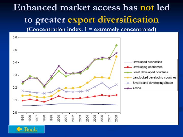 Enhanced market access has