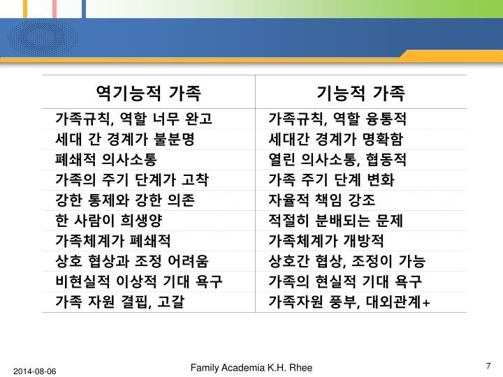 Family Academia K.H. Rhee