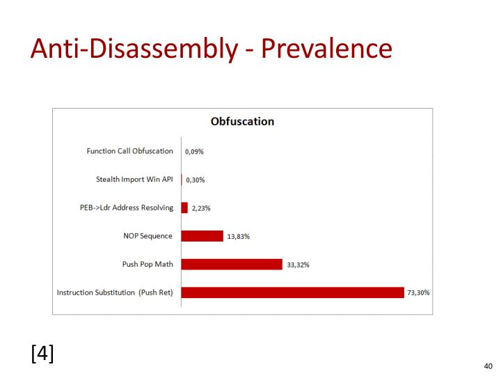 Anti-Disassembly - Prevalence