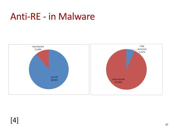 Anti-RE - in Malware