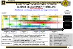 basic noncommissioned officer leader development timeline