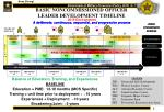 basic noncommissioned officer leader development timeline1