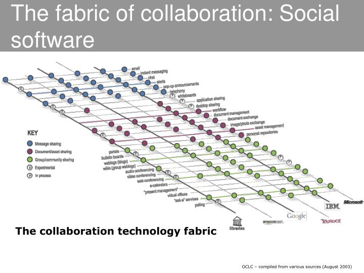 The fabric of collaboration: Social software