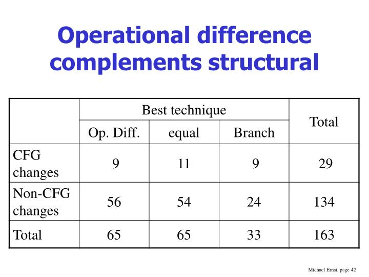 Operational difference complements structural