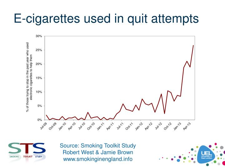 E-cigarettes used in quit attempts