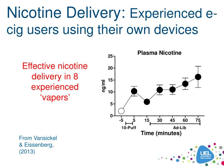 Nicotine Delivery: