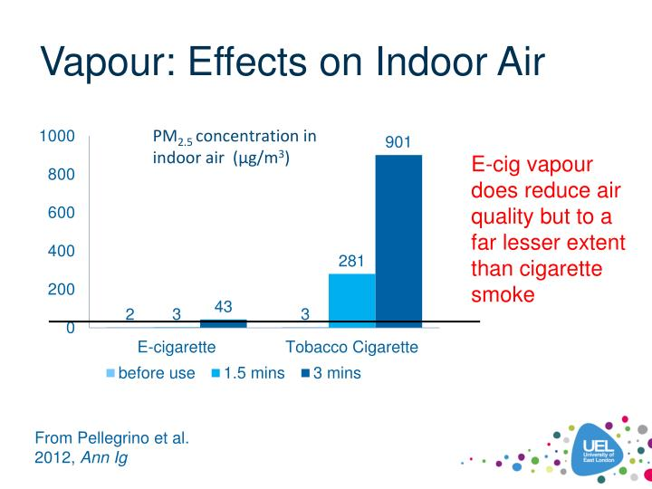 Vapour: Effects on Indoor Air