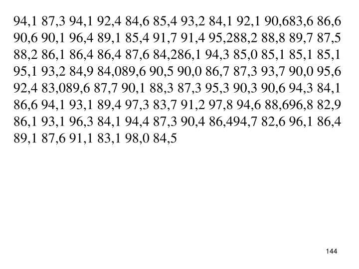 94,1 87,3 94,1 92,4 84,6 85,4 93,2 84,1 92,1 90,683,6 86,6 90,6 90,1 96,4 89,1 85,4 91,7 91,4 95,288,2 88,8 89,7 87,5 88,2 86,1 86,4 86,4 87,6 84,286,1 94,3 85,0 85,1 85,1 85,1 95,1 93,2 84,9 84,089,6 90,5 90,0 86,7 87,3 93,7 90,0 95,6 92,4 83,089,6 87,7 90,1 88,3 87,3 95,3 90,3 90,6 94,3 84,1 86,6 94,1 93,1 89,4 97,3 83,7 91,2 97,8 94,6 88,696,8 82,9 86,1 93,1 96,3 84,1 94,4 87,3 90,4 86,494,7 82,6 96,1 86,4 89,1 87,6 91,1 83,1 98,0 84,5