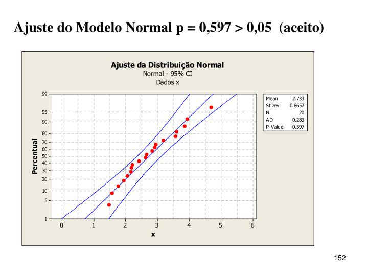 Ajuste do Modelo Normal p = 0,597 > 0,05  (aceito)