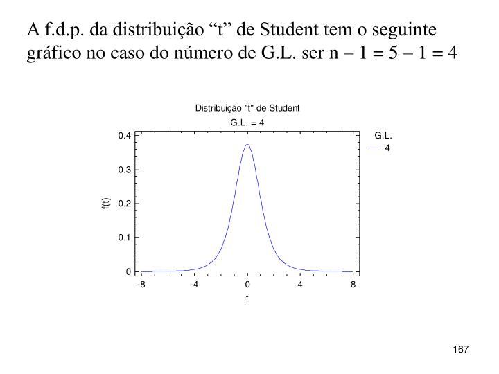 """A f.d.p. da distribuição """"t"""" de Student tem o seguinte gráfico no caso do número de G.L. ser n – 1 = 5 – 1 = 4"""