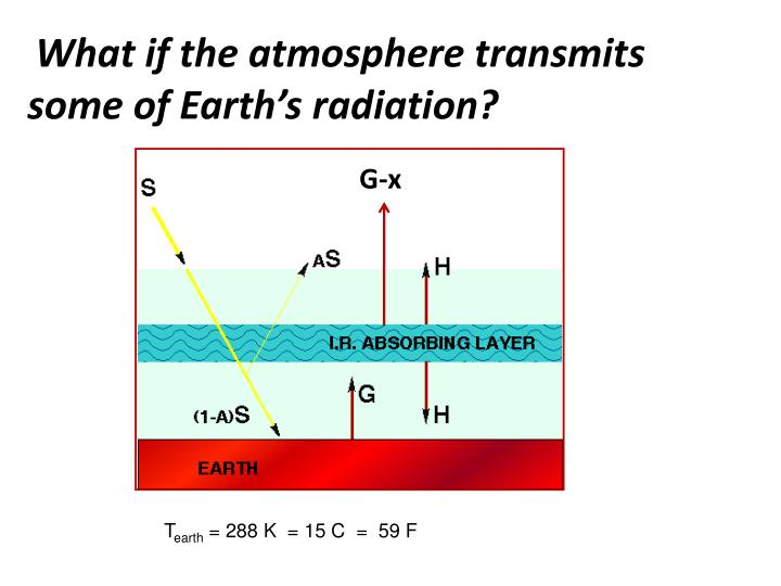 What if the atmosphere transmits some of Earth's radiation?