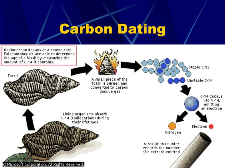 Absolute and relative dating methods in prehistory synonyms 4
