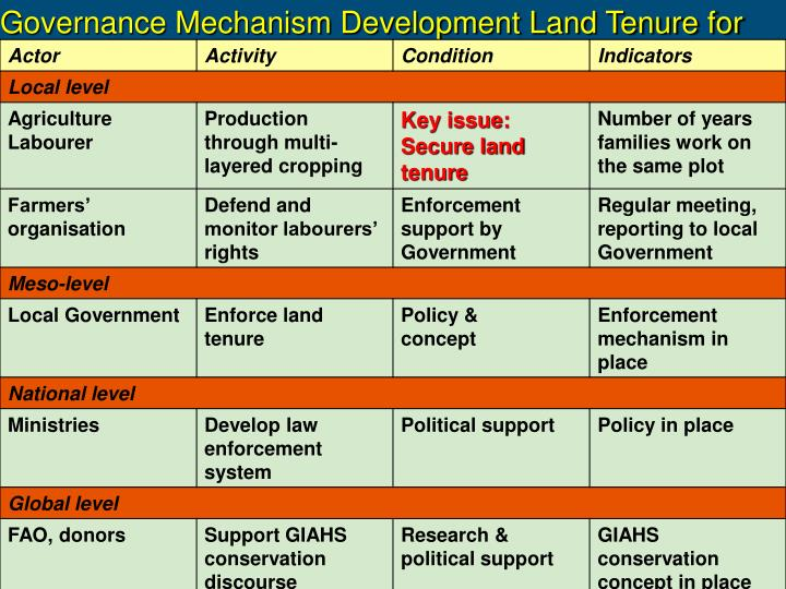Governance Mechanism Development Land Tenure for GIAHS
