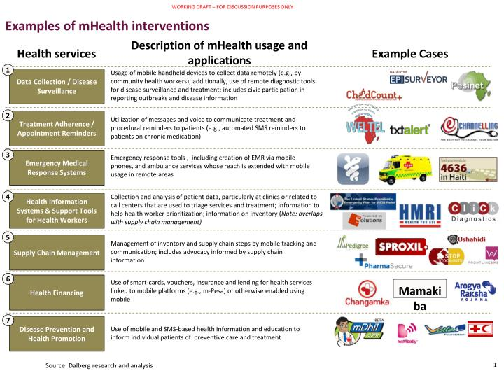 Examples of mHealth interventions