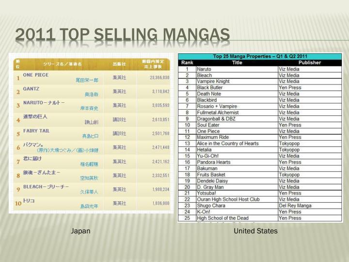 2011 Top Selling