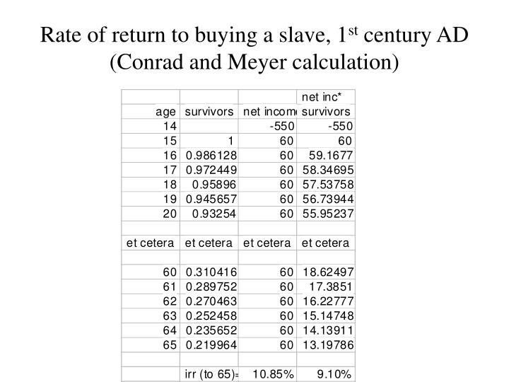Rate of return to buying a slave, 1