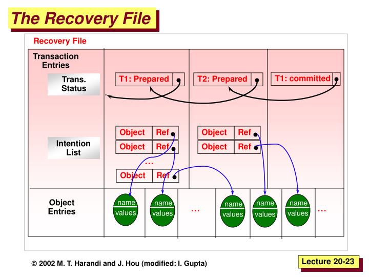 The Recovery File