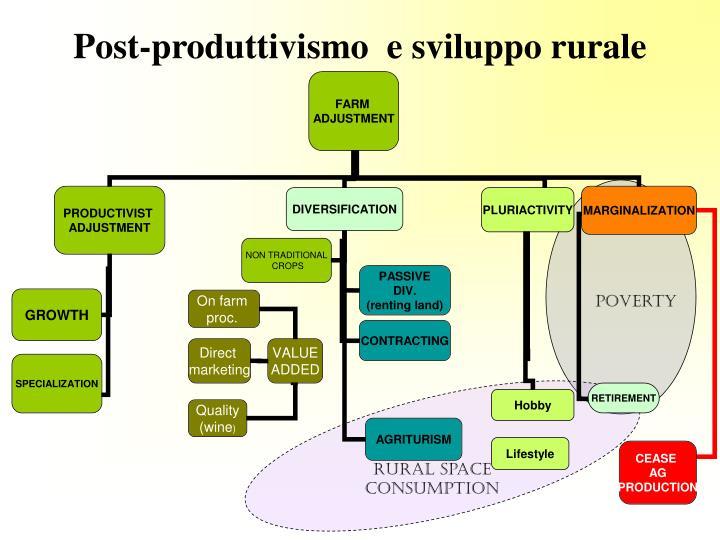 Post-produttivismo  e sviluppo rurale