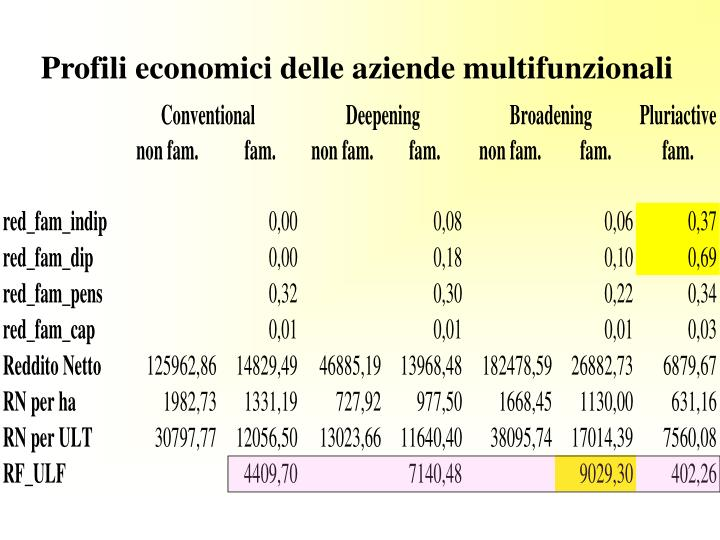 Profili economici delle aziende multifunzionali