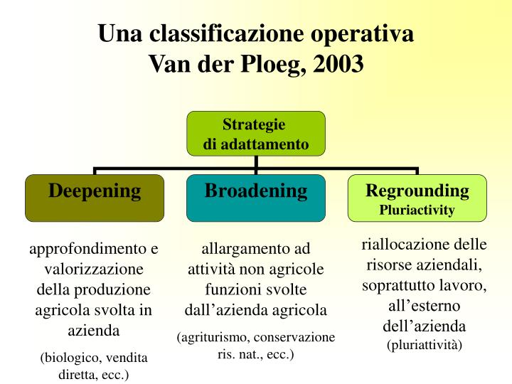 Una classificazione operativa