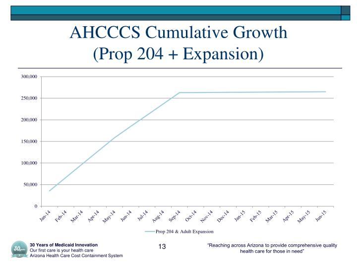 AHCCCS Cumulative Growth