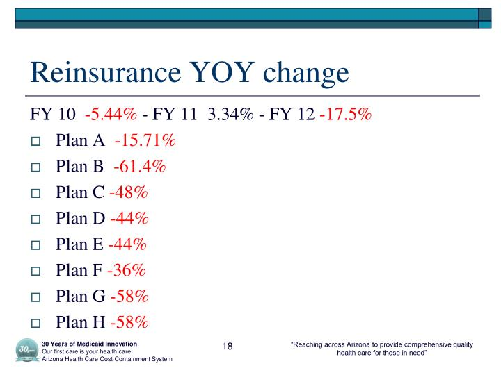 Reinsurance YOY change