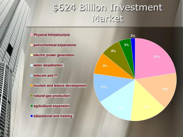 $624 Billion Investment Market