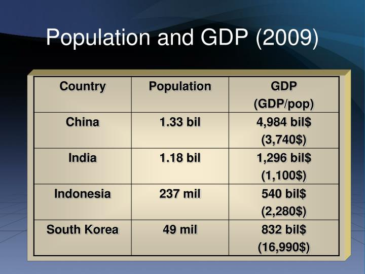Population and GDP (2009)