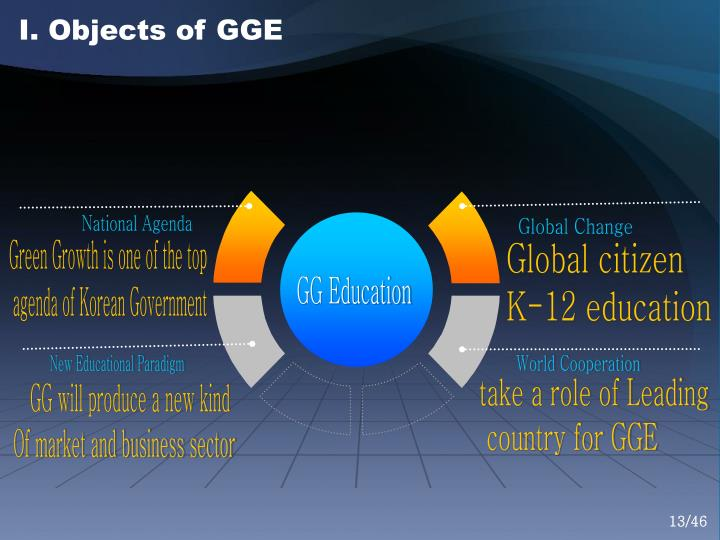 I. Objects of GGE