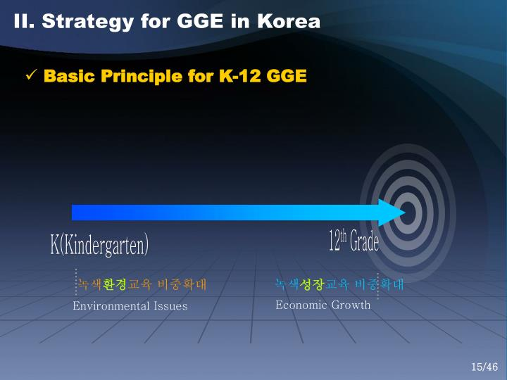 II. Strategy for GGE in Korea