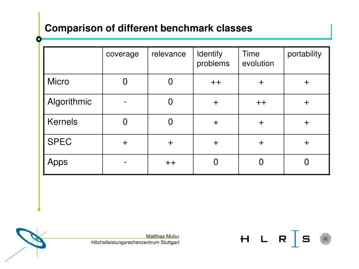 Comparison of different benchmark classes