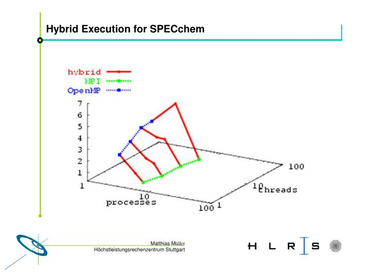 Hybrid Execution for SPECchem