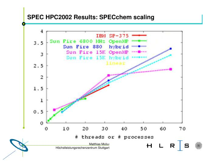SPEC HPC2002 Results: SPECchem scaling