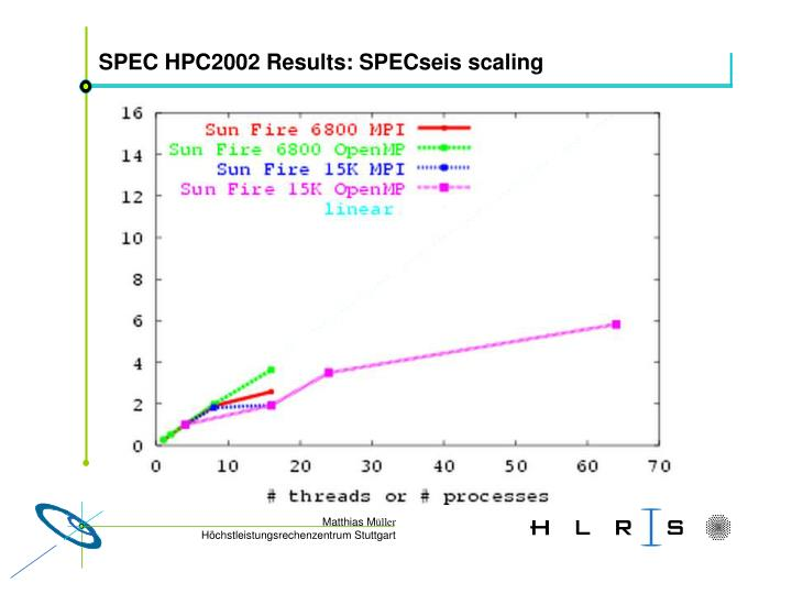 SPEC HPC2002 Results: SPECseis scaling