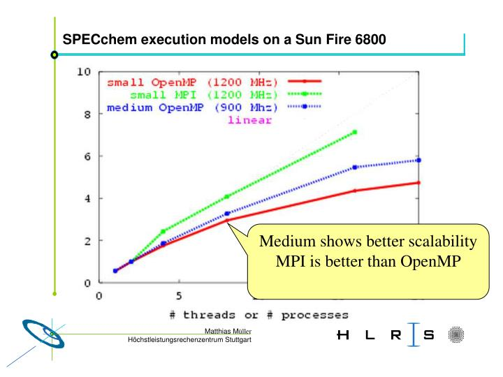 SPECchem execution models on a Sun Fire 6800