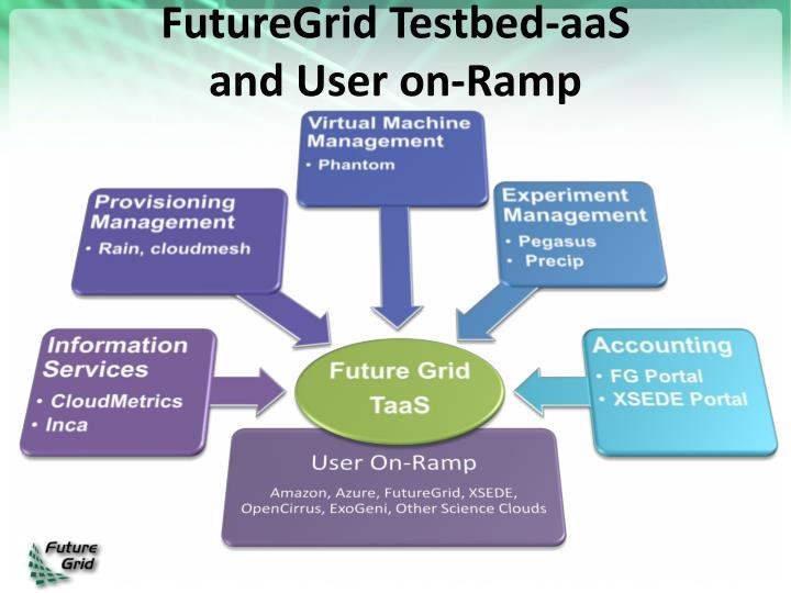 FutureGrid Testbed-