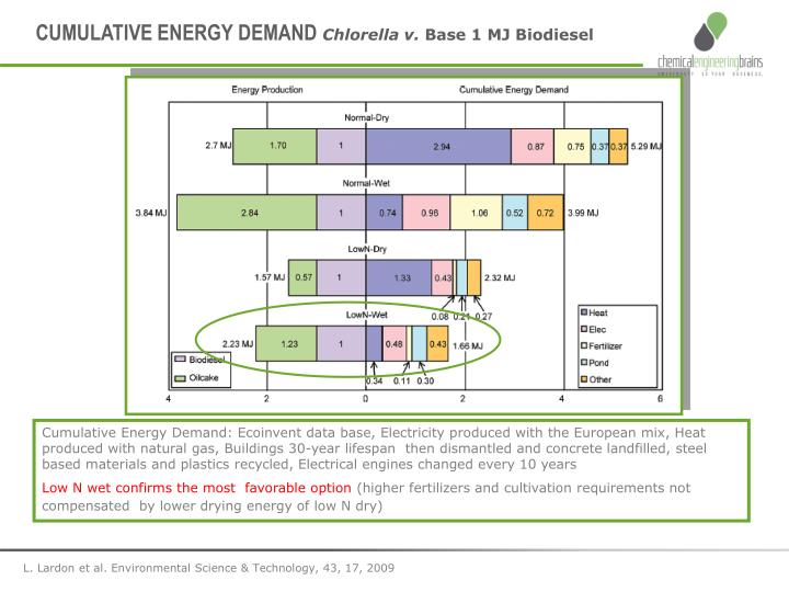 CUMULATIVE ENERGY DEMAND