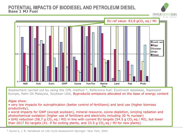 POTENTIAL IMPACTS OF BIODIESEL AND PETROLEUM DIESEL