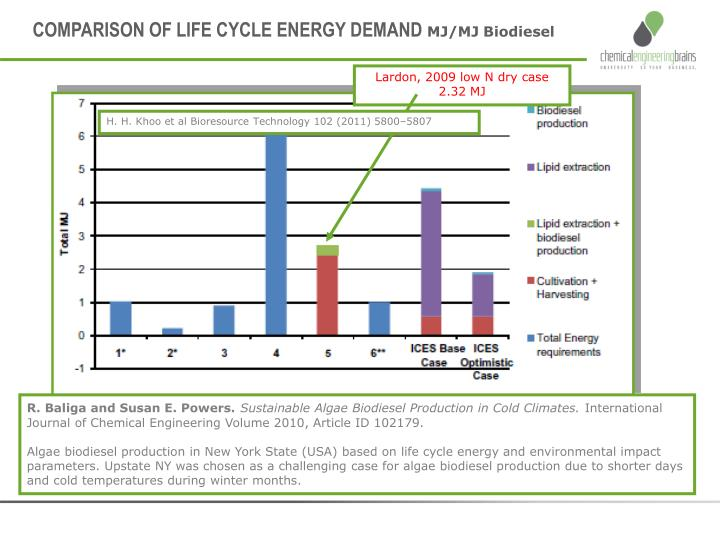 COMPARISON OF LIFE CYCLE ENERGY DEMAND