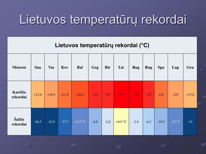 Lietuvos temperatūrų rekordai