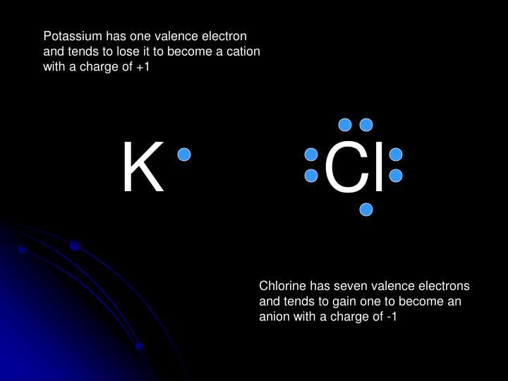 Potassium has one valence electron and tends to lose it to become a cation with a charge of +1