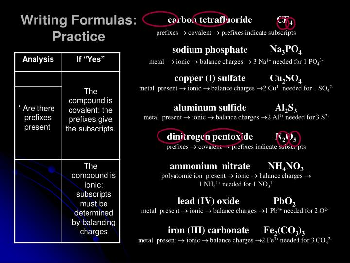 Writing Formulas: Practice