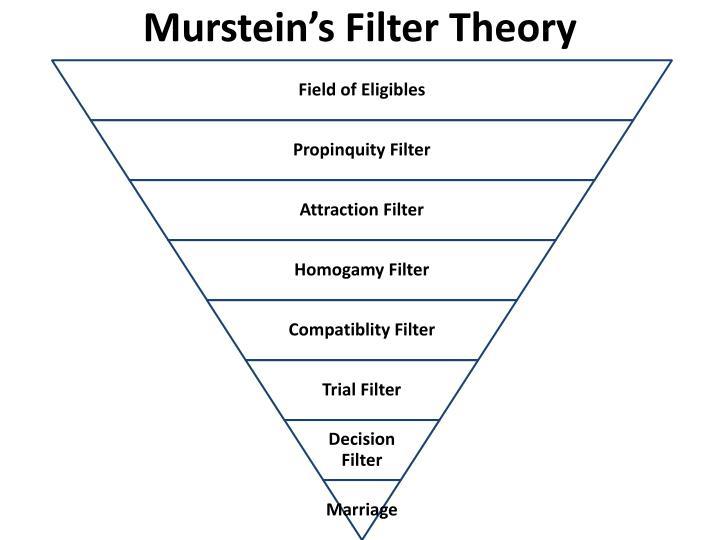 Murstein's Filter Theory