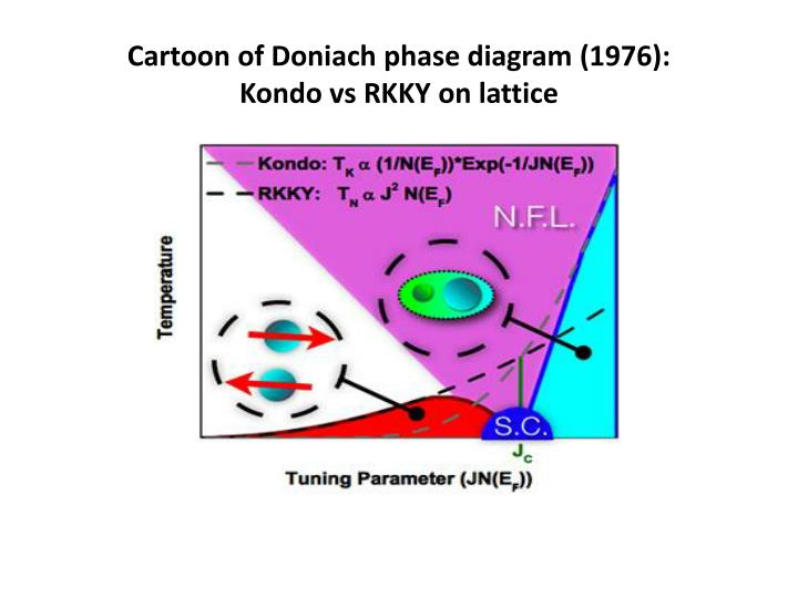 Cartoon of Doniach phase diagram (1976):