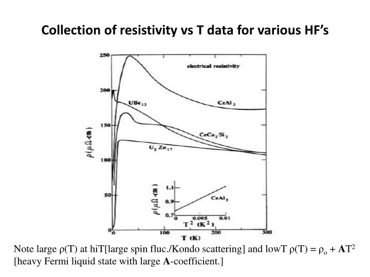 Collection of resistivity