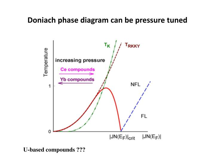 Doniach phase diagram can be pressure tuned