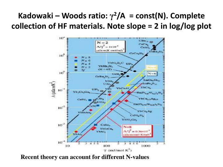 Kadowaki – Woods ratio: