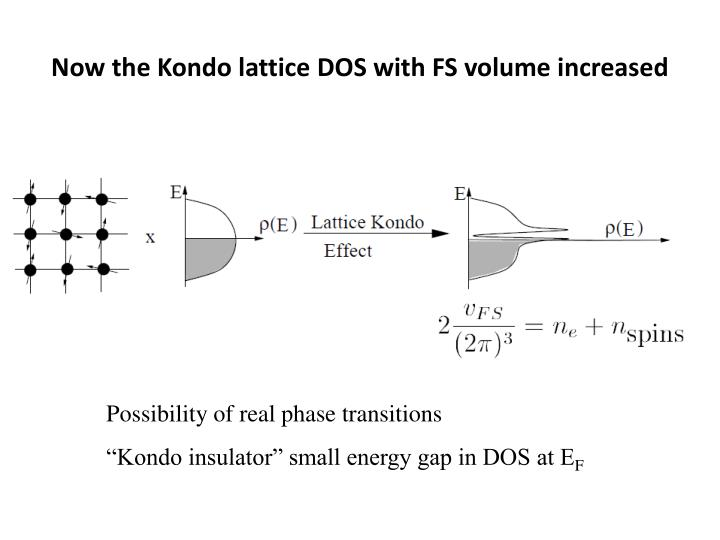 Now the Kondo lattice DOS with FS volume increased